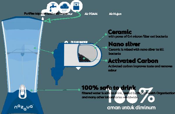 water-filter-technology-600x391